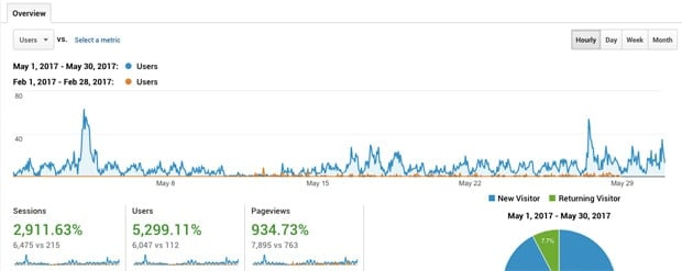 My story of Traffic Growth 10x in just 3.5 months!