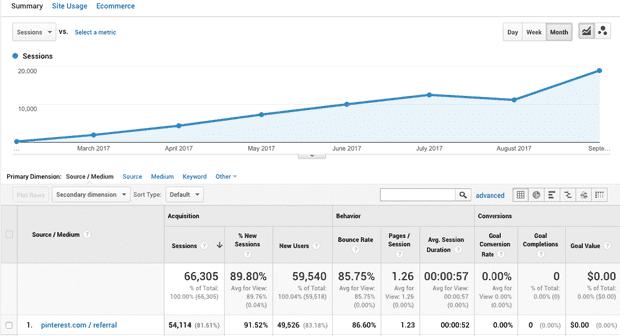 Pinterest traffic to my blog