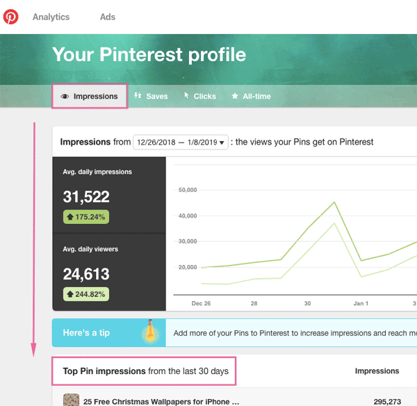 What does impressions mean on Pinterest analytics?
