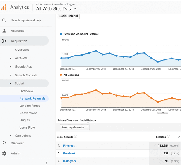 Pinterest - Google Analytics Reports